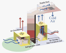 Heating & Cooling Basics